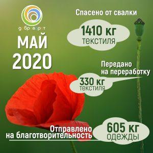 Отчёт по проекту за май 2020